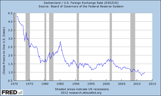 The Long Term Collapse Of Us Dollar